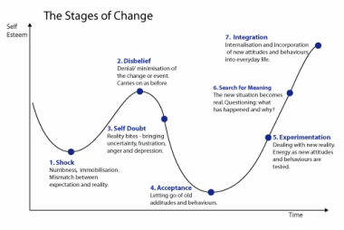 stages_of_change.png