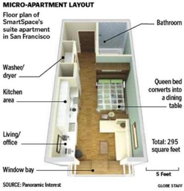 Would you live in a micro apartment and for how much for Micro living apartment