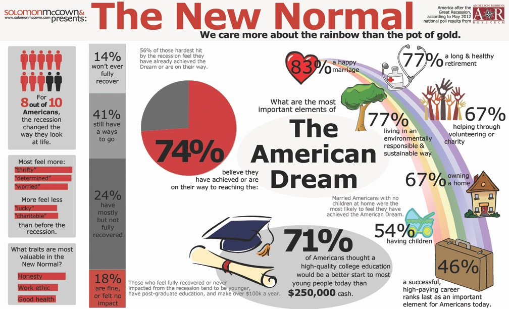 the american dream what does it A free inside look at american dream home improvement salary trends 38 salaries for 21 jobs at american dream home improvement salaries posted anonymously by.