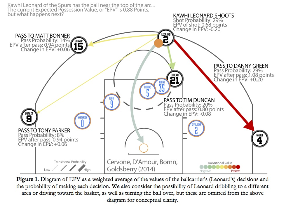A New (More Accurate?) Way To Evaluate Nba Players - Brainiac