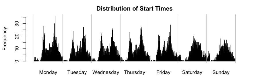 Hubway start times.jpg