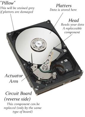 mysql database - computer science - science forums disk drive diagram #1