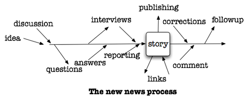 mediachartprocess.png