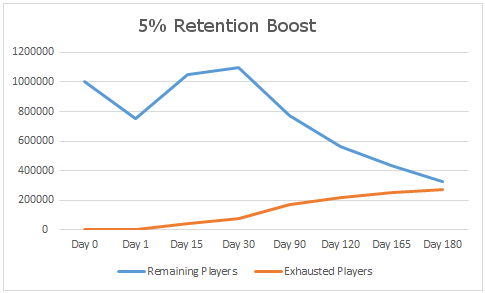 5retention.png