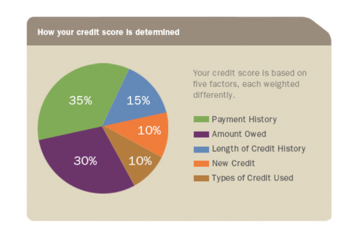 money credit scores experian equifax transunion fined deception