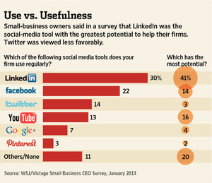 Use vs. Usefulness WSJ image