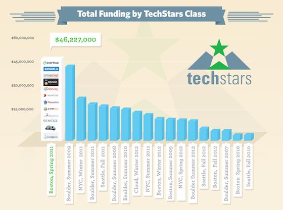 techstarsfunding.jpg