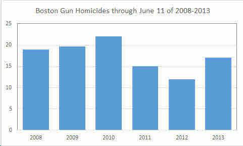 Boston Gun Homicides through June 11.jpg