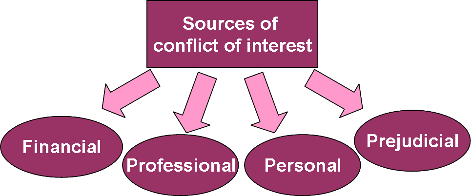 conflict-of-interest-sources-300x124.png