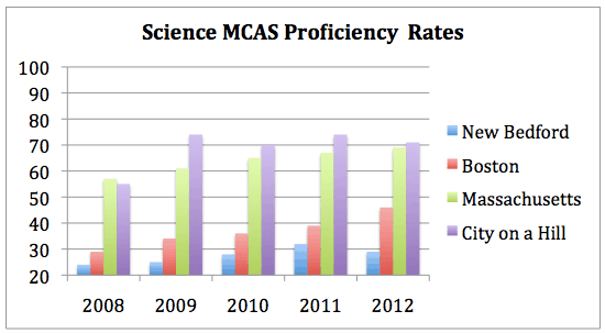 CoaH - science results-chart3.png