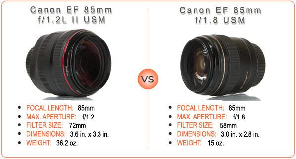Canon EF 85mm f/1.2L II USM vs. Canon EF 85mm f/1.8 USM