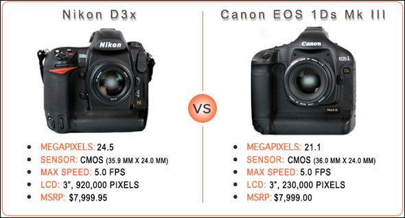 D3X vs MarkIII