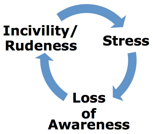 Stress-Incivility-Rudeness-WO.jpg