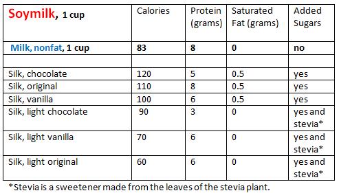 Chart soymilk.PNG