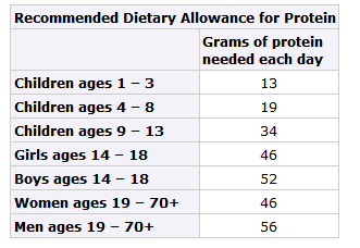 Table of Protein needs CDC.PNG