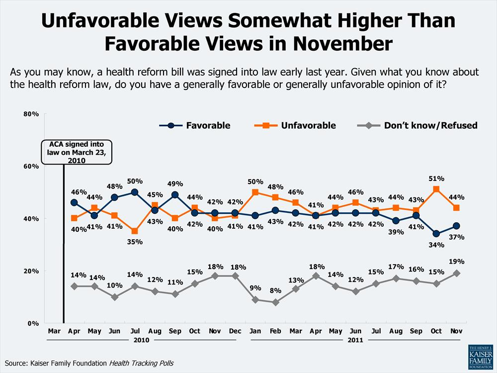 A5 Unfavorable_Views_Somewhat_Higher_Than_Favorable_Views_in_November.jpg