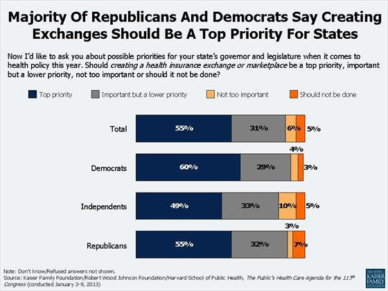 Majority_of_Repubs_and_Dems_Say_Creating_Exchanges_Should_Be_Top_Priority.jpg