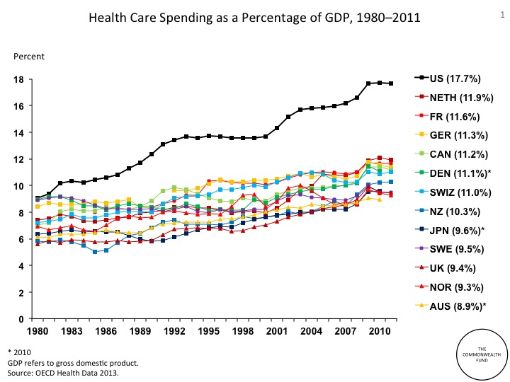 From 2009, what is behind the level of US health care spending?