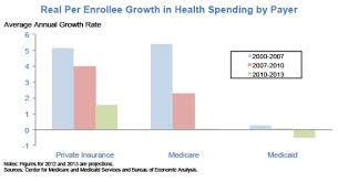 real per enrollee spending growth 2013.jpg
