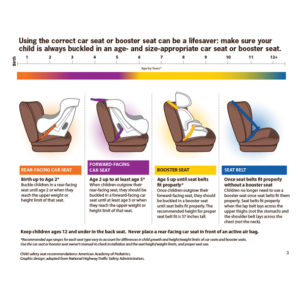 Nhtsa car seat recommendations spanish 15