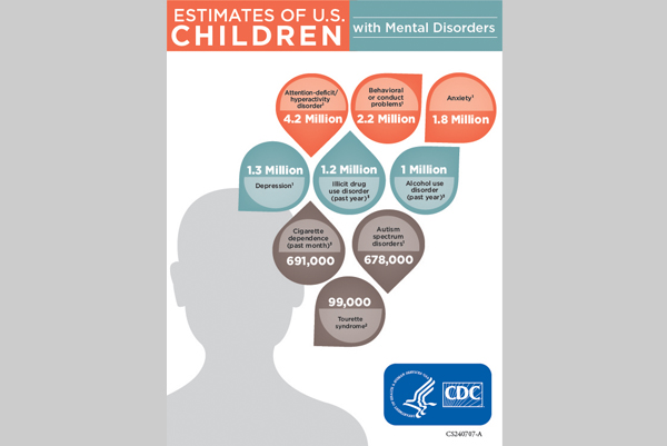 Common Mental Health Diagnosis in Children and Youth