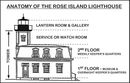 Lighthouse getaways