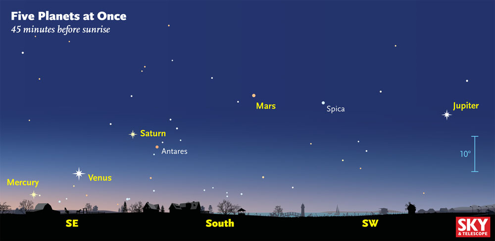 Here 39 S How You Can View The Five Planet Alignment Before