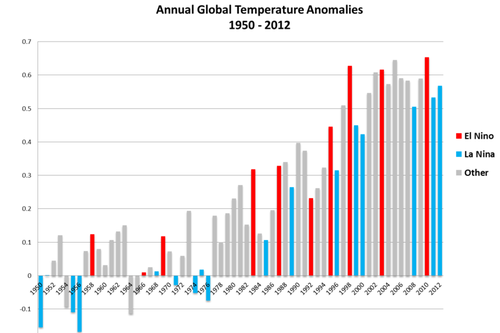 Climate change temperatures.png