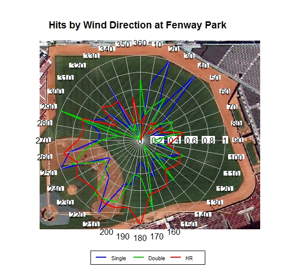 fenway hits and wind direction.jpeg