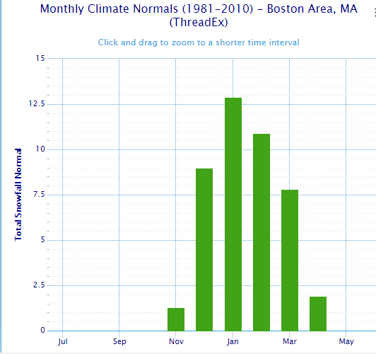boston average snow yearly.png