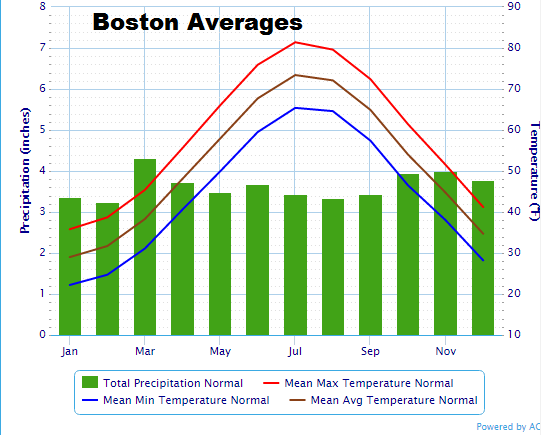 Weather Boston Hourly – HD Wallpapers