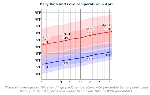 highs boston april.jpg