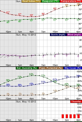 Graduation, Sox, Mother's Day weekend weather | Boston com