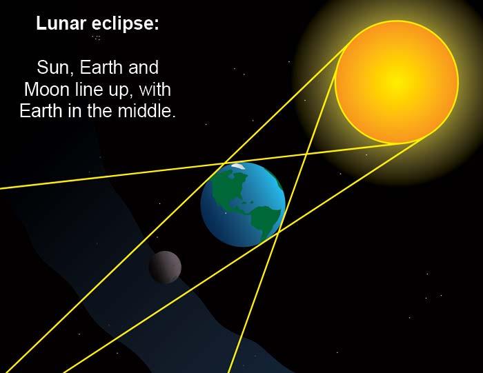 lunar eclipse this year september super moon.jpg