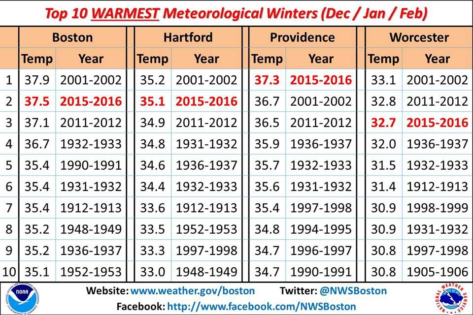 ten meteorological winterse.jpg