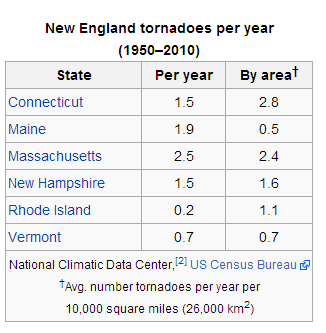 tornadoes in new england each year.png