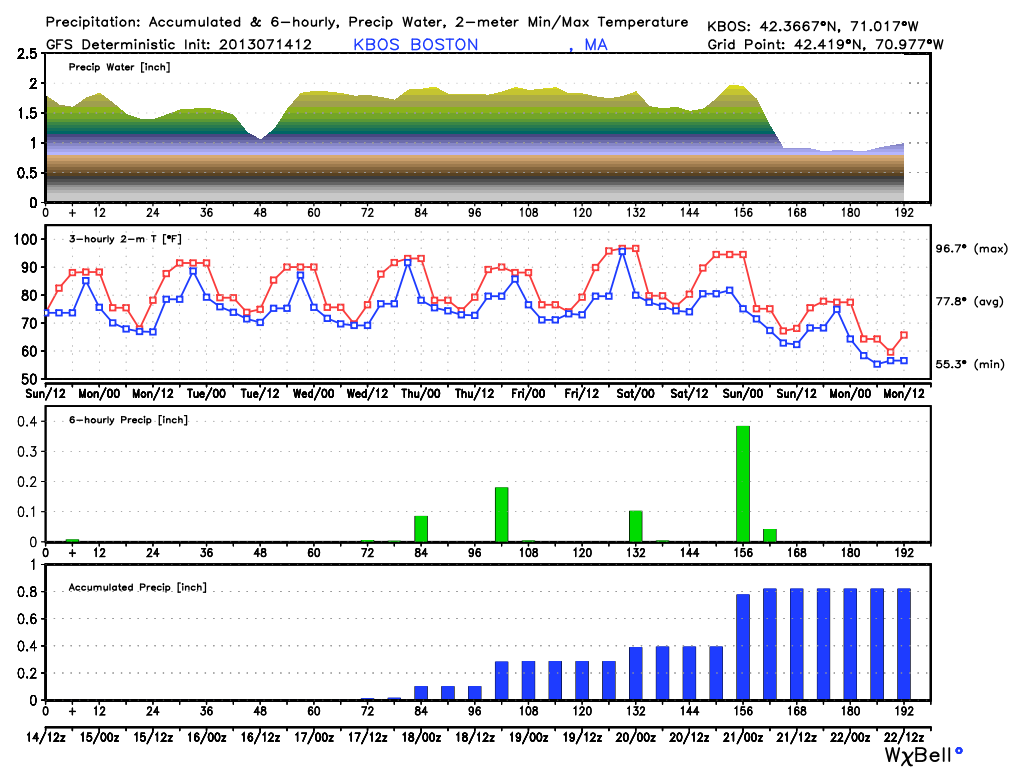 boston weather forecast next 10 days