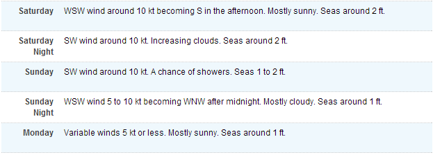 winds this weekend.png
