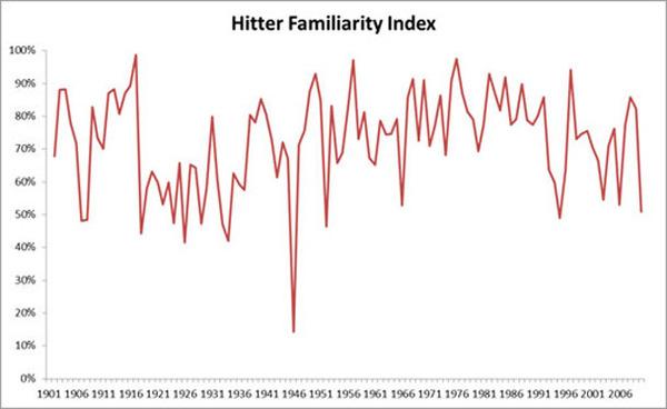 hitter_familiarity.jpg