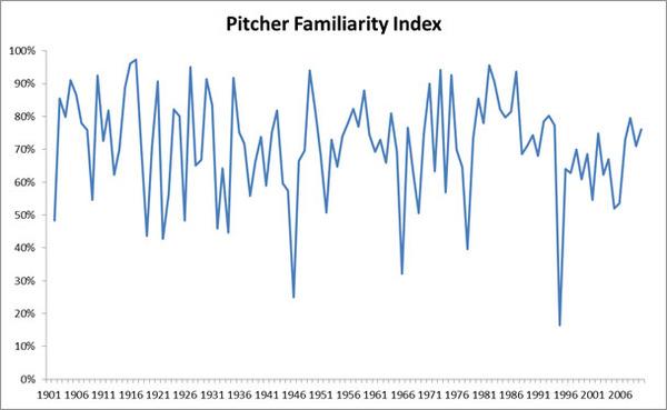 pitcher_familiarity.jpg