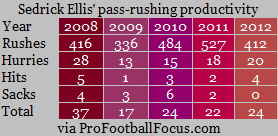 ellis' pass rushing productivity.png