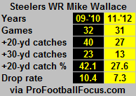 steelers WR mike wallace.png