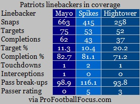 patriots LBs in coverage.png
