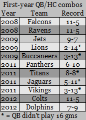 Thumbnail image for first-year QB HC Combos since '08.png