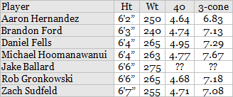patriots TEs combine numbers.png