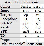 dobson's career.png