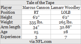 tale of the tape cannon vs woodley.png