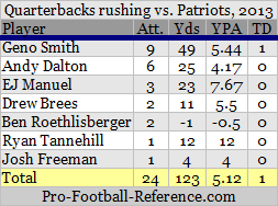qbs rushing.png