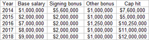 wilfork contract.png