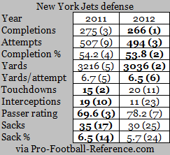 jets d 2011 vs 2012.png